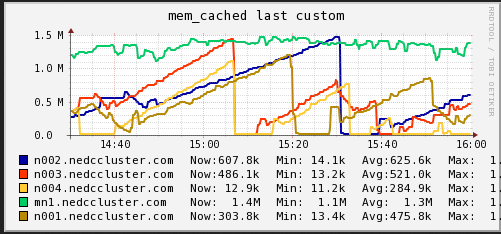 Memory Cache (NEDC Test Cluster)
