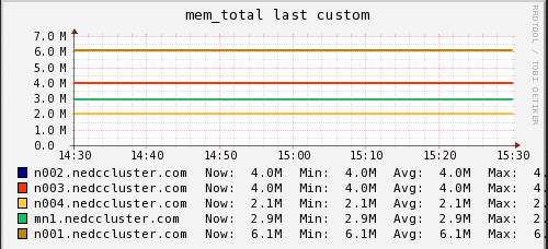 Memory Usage (NEDC Test Cluster)
